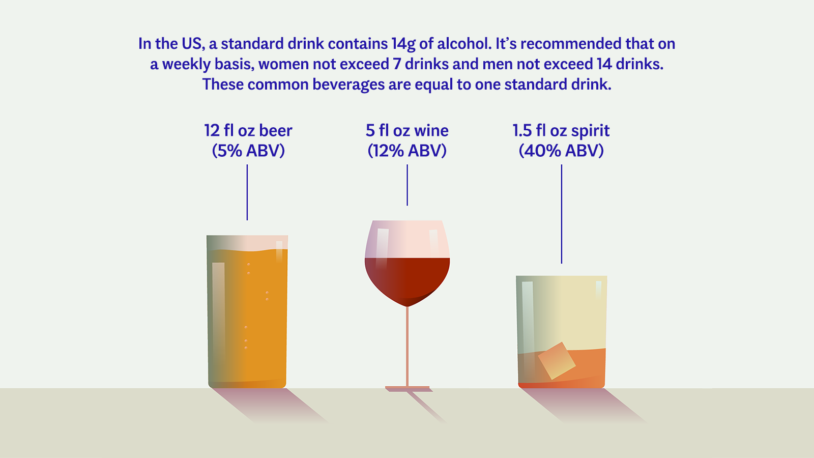 Infographic explaining how much alcohol is in a US Standard drink, as well as how many standard drinks are in beer, wine and spirits.